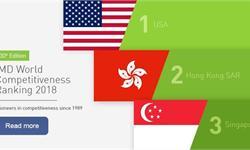 2018全球最具竞争力经济体:台湾再度被大陆超越 美国力压香港重回榜首
