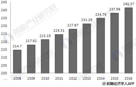 2008-2016年全球OA设备行业市场规模情况