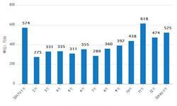 3月份彩色电视机累计<em>产量</em>为4285.1万台 累计增长15.3%