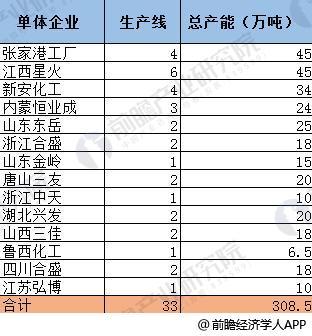 2018年中国有机硅行业供需前景分析 开工率已近极限【组图】