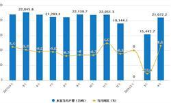 4月水泥<em>产量</em>为21072.2万吨 当月同比增速3.2%