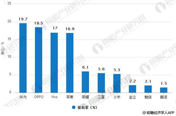 中国智能手机保有量情况