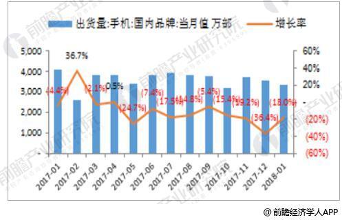2017-2018年1月全国智能手机出货量及增速