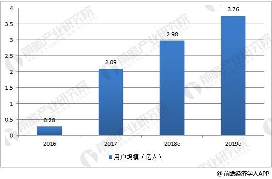 2016-2019年中国共享单车用户规模走势