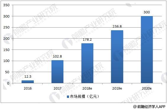 2016-2020年中国共享单车市场规模走势预测