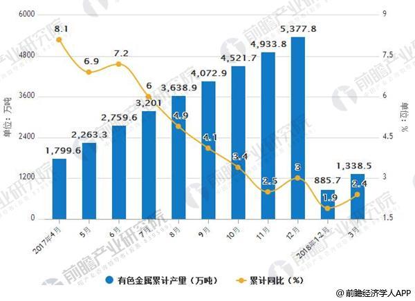 2017-2018年中国十种有色金属产量及增减情况
