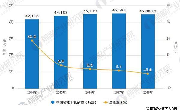 2014-2018年中国智能手机销量及增长情况