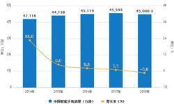 1月智能<em>手机</em>出货量为3349.5万台 同比下降18.0%