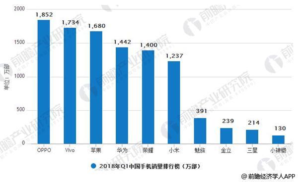 2018年Q1中国手机销量排行榜情况