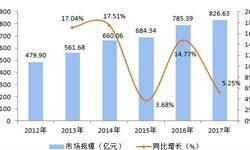 2018年软体家具行业竞争状况与发展趋势分析 品牌效应逐渐显现【组图】