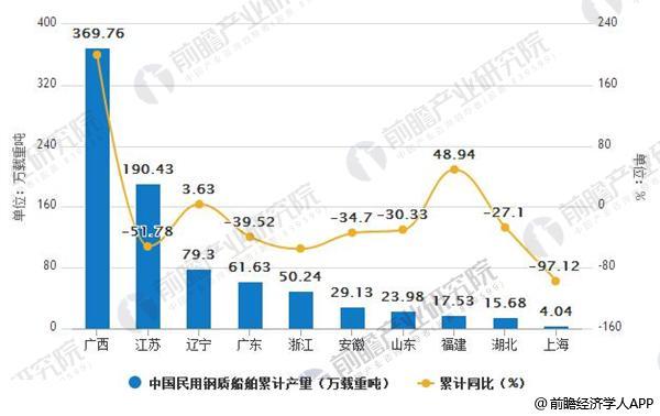 2018年1-2月中国各地区民用钢质船舶累计产量排行榜
