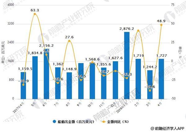 2017-2018年4月中国船舶出口统计情况