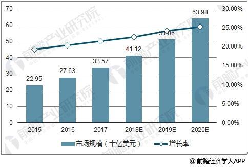 全球安防视频监控行业市场规模