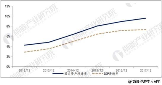 融资租赁市场渗透率逐步上升