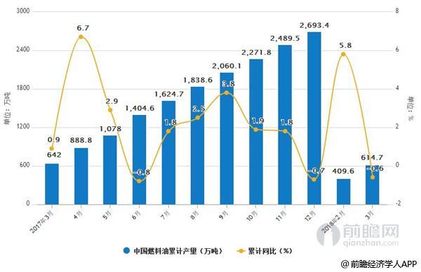 2017-2018年3月中国燃料油产量统计情况