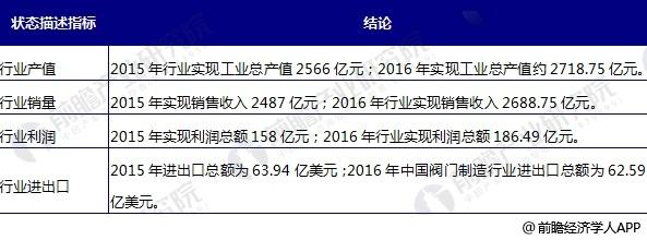 中国阀门制造行业状态描述总结表