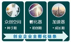 2018年中国众创空间发展现状分析 营商环境趋好助力行业快速发展【组图】