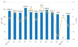3月份<em>燃料油</em>累计产量为614.7万吨 累计下降0.6%