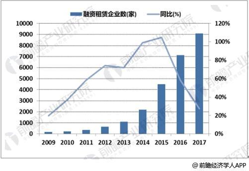 中国融资租赁企业数量迅速增长