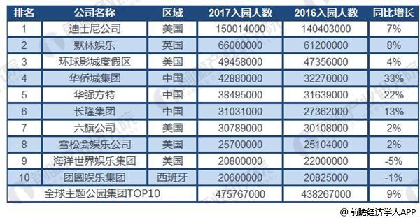 2018年中国主题公园行业现状与发展前景分析 2020年中国或将成最大主题公园市场【组图】