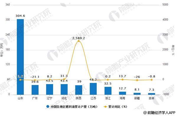2018年1-3月中国各地区燃料油产量排行榜