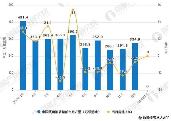 2017-2018年2月中国民用钢质船舶产量统计情况