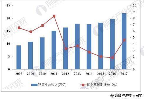 2008-2017年物流业总收入及增长情况