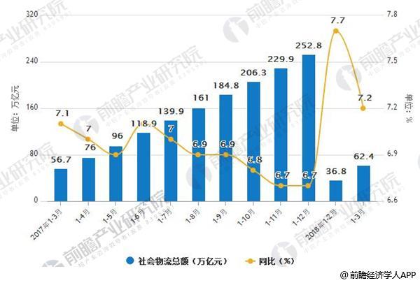 2017-2018年3月年中国社会物流总额及可比增长情况