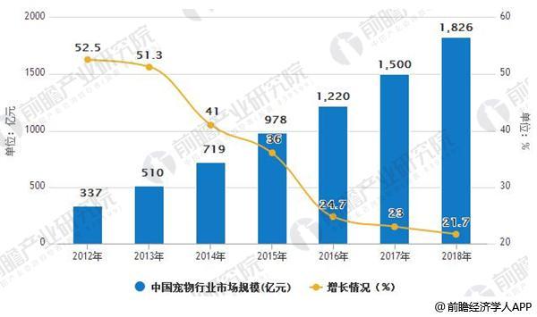 2012-2018年中国宠物行业市场规模及增长情况