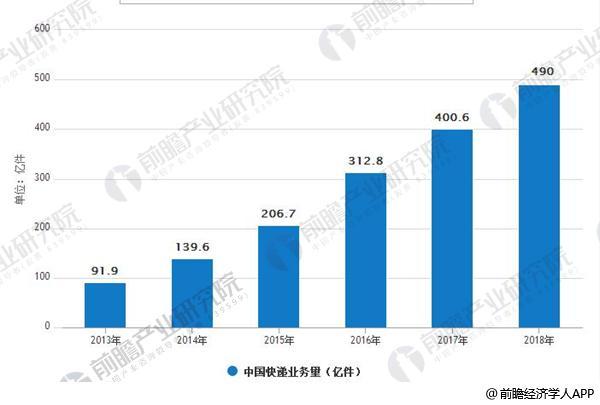 2013-2018年美高梅网上平台入口业务量情况