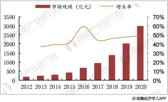 中国智能家居市场规模及预测