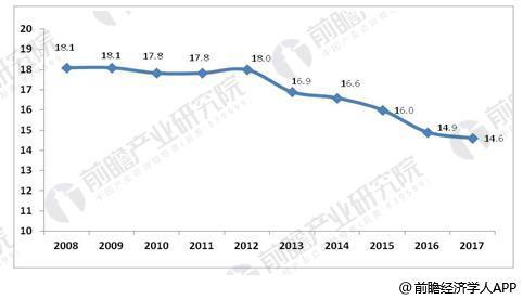 2008-2017年社会物流总费用与GDP的比率(单位:%)