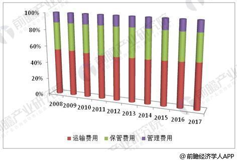2008-2017年社会物流总费用构成情况