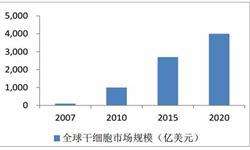 <em>干细胞</em>产业市场潜力巨大 2020年市场规模达到1200亿元