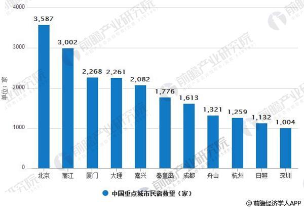 中国重点城市民宿数量排行榜情况
