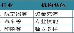 2018年<em>融资</em><em>租赁</em>行业竞争分析 三大主体错位竞争【组图】