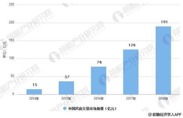 2014-2018年中国民宿交易市场规模情况