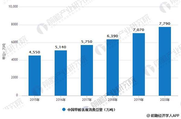 2015-2020年中国甲醇表观消费总量情况