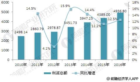 2010-2016年中国工业电气产品利润总额的增长情况