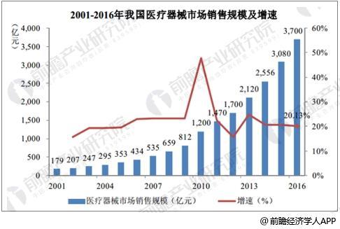 中国医疗器械市场规模