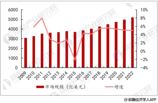 2009-2022年全球医疗器械市场规模