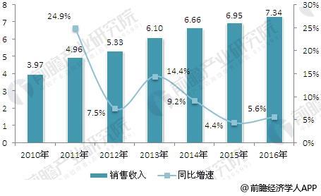 2010-2016年中国工业电气产品销售收入的增长情况