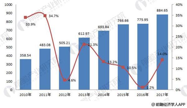 2018年重防腐涂料行业现状分析 市场规模不断扩大