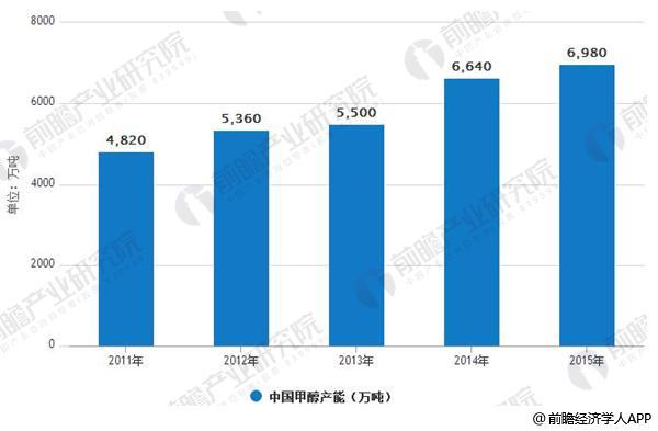2011-2015年中国甲醇产能情况
