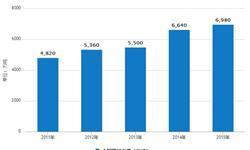 甲醇产能仍继续增加 2020年<em>消费量</em>将达7790万吨