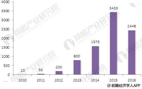 2010-2016年我国网络借贷运营平台数量