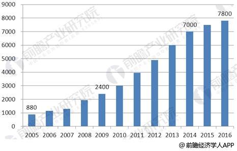 2005-2016年中国汽车后市场规模情况