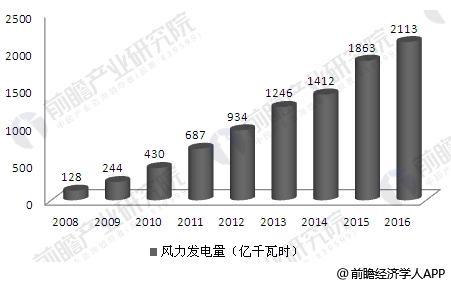 2008-2016年中国风电发电量