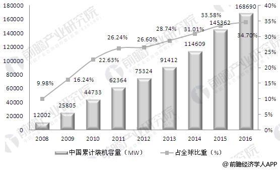 中国风电累计装机容量及在全球所占比重