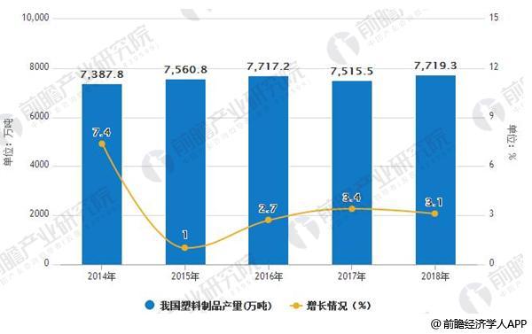 2014-2018年我国塑料制品产量及增长情况